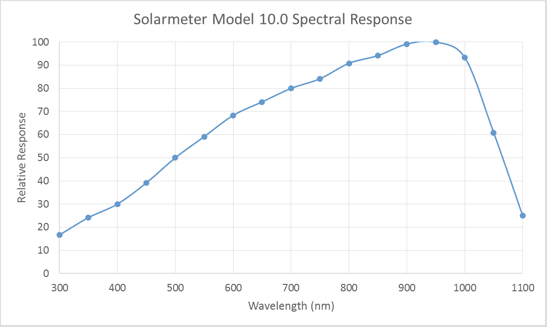 Solarmeter Model 10.0 Global Solar Power Meter Spectral Response Graph
