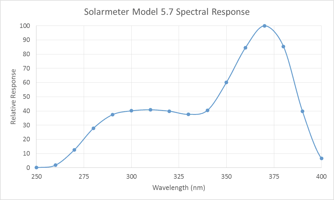 Solarmeter Model 5.7 UVA+B Spectral Response Graph