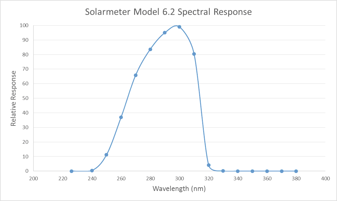 Solarmeter Model 6.2 UVB Spectral Response Graph