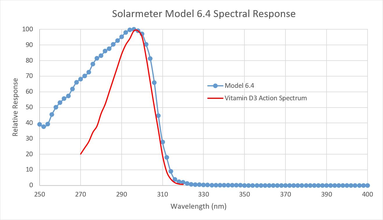 Solarmeter Model 6.4 Vitamin D Meter Spectral Response Graph