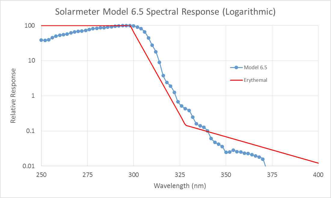 Solarmeter Model 6.5 UV Index Meter Spectral Response Graph