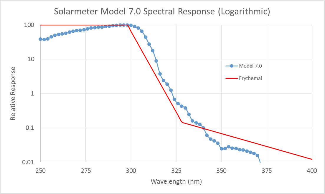 Solarmeter Model 7.0 UV Erythemally Effective Meter Spectral Response Graph