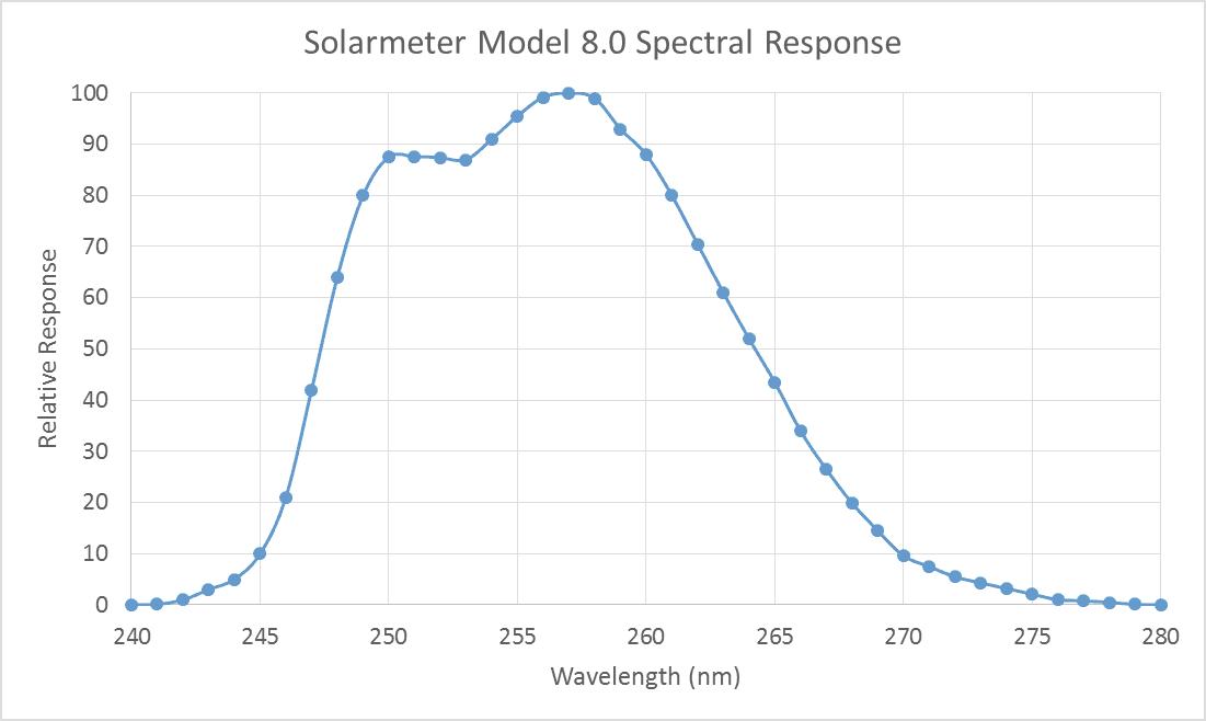 Solarmeter Model 8.0 UVC Spectral Response Graph
