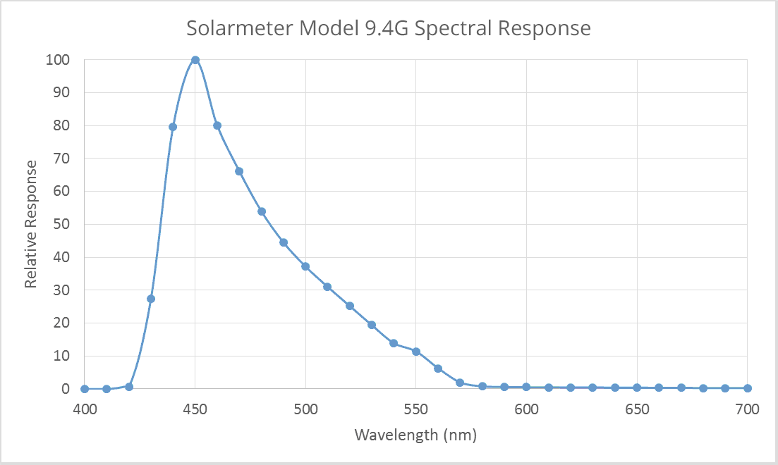 Solarmeter Model 9.4 Visible Blue Light Meter Spectral Response Graph