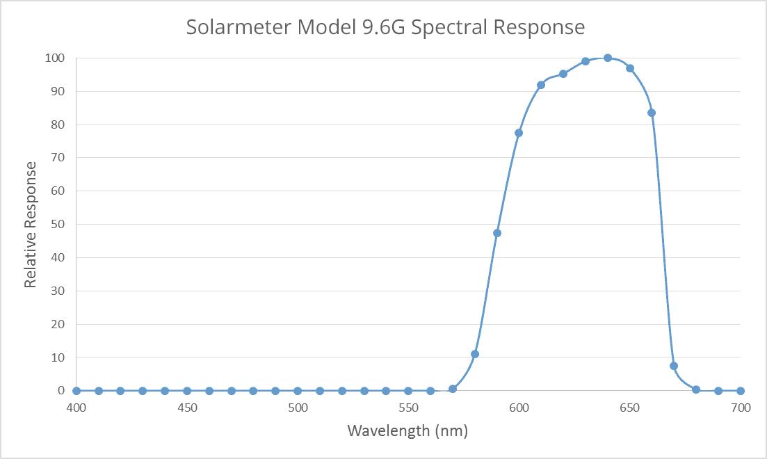 Solarmeter Model 9.6 Visible Red Light Meter Spectral Response Graph