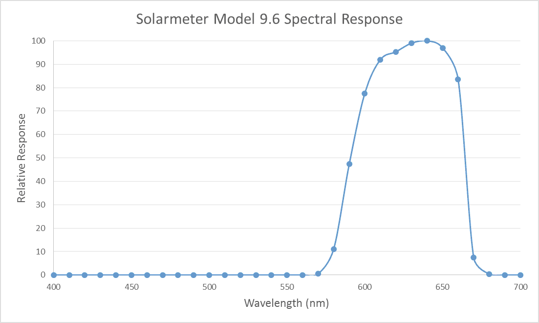 Solarmeter Model 9.6 Visible Red Light Meter Spectral Response Graph